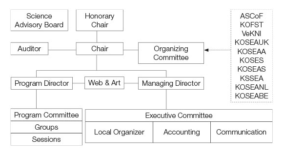 Organizing-Body-Structure01